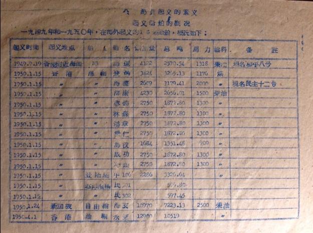 發黃的紙上有個表格,列明香港招商局起義船舶的概況,時間、起義地點、船名等。