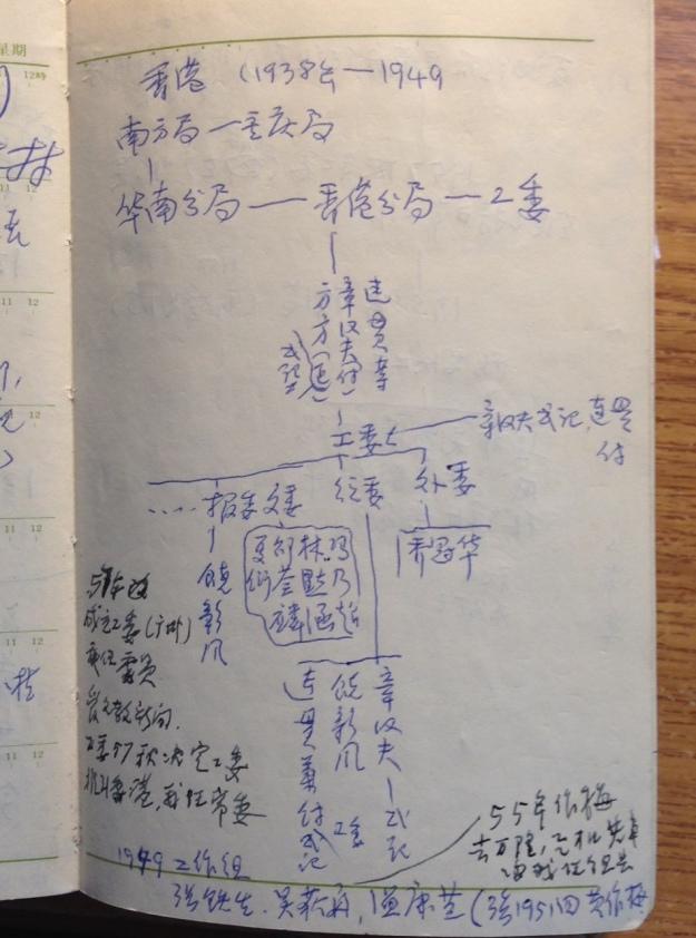 一頁手繪香港工委架構圖,顯示1938年至1949年中共香港工作的領導架構。