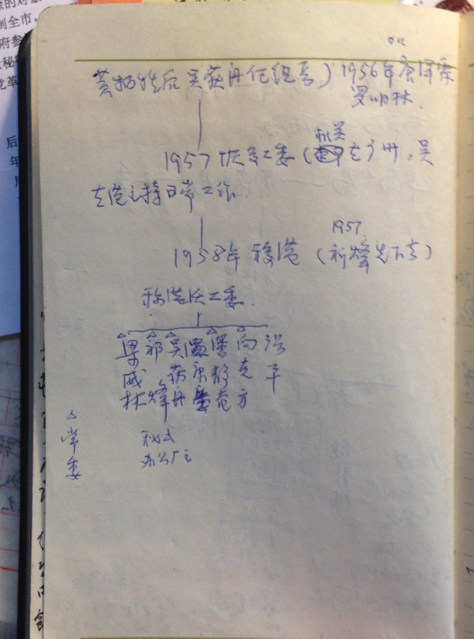 一頁手繪香港工委領導架構圖
