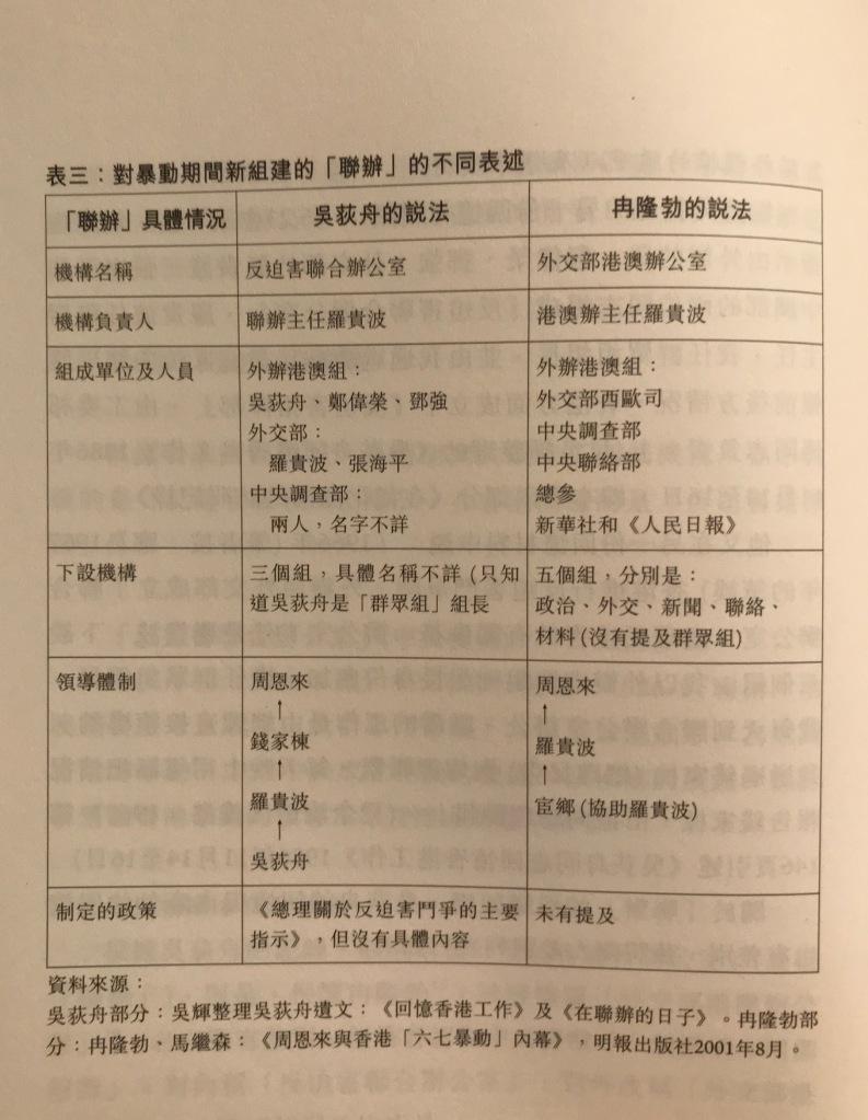 一張表格引自程翔著【香港六七暴動始末 解讀吳荻舟】,顯示吳荻舟和冉隆勃對聯辦表述的同異